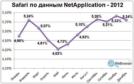 Статистика Safari по версии Net Application за 2012